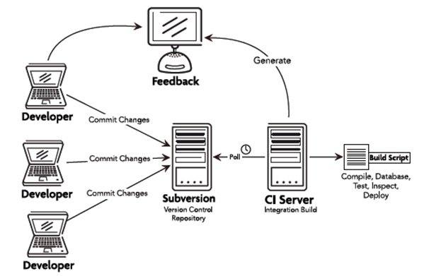 Example CI process flow